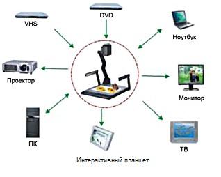 ...набор устройств в переговорной, конференц-зале или учебной аудитории.